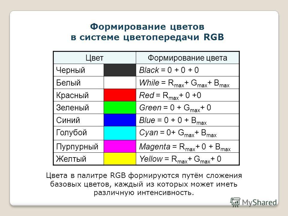 Формирование цветов в системе цветопередачи RGB Цвета в палитре RGB формируются путём сложения базовых цветов, каждый из которых может иметь различную интенсивность. ЦветФормирование цвета ЧерныйBlack = 0 + 0 + 0 БелыйWhile = R max + G max + B max Кр