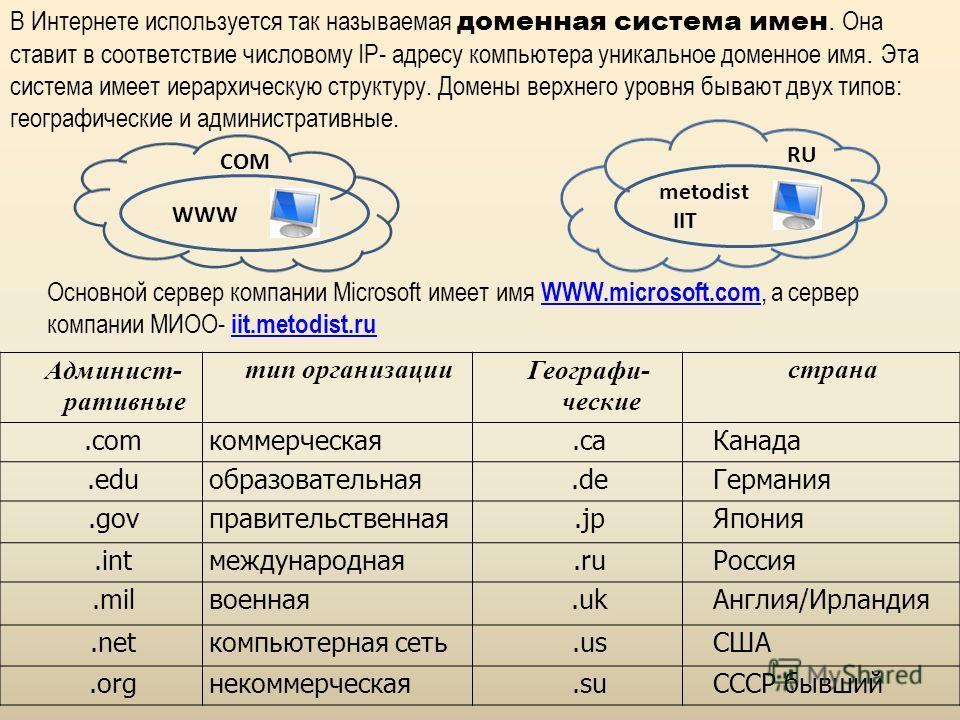 Адрес является ещё одним понятием, часто встречающимся при использовании Интернета. Чтобы можно было однозначно обозначить любой компьютер в Интер- нете, применяется специальная система адресов, называемая IP-адресами. Каждый компьютер получает свой