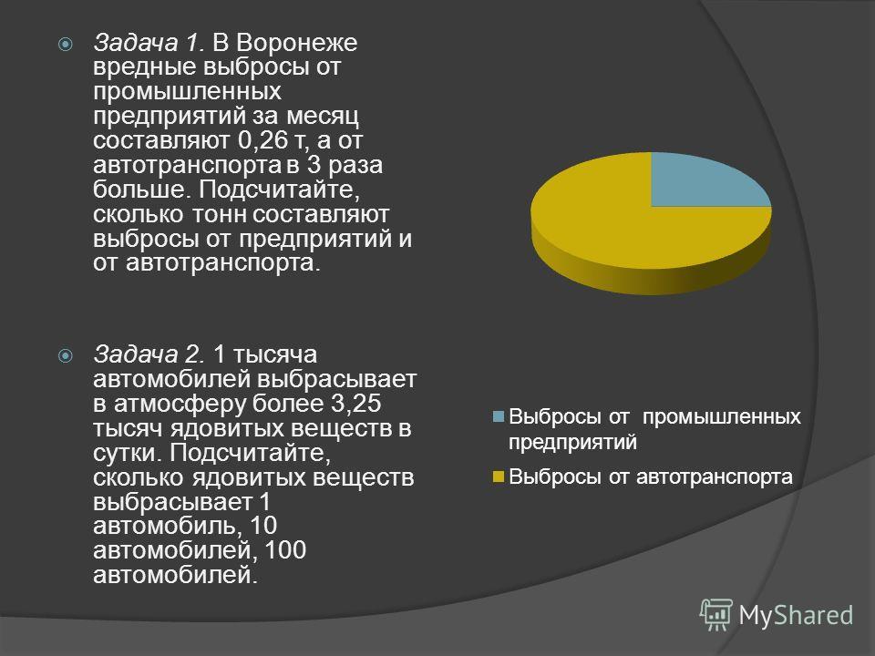 Задача 1. В Воронеже вредные выбросы от промышленных предприятий за месяц составляют 0,26 т, а от автотранспорта в 3 раза больше. Подсчитайте, сколько тонн составляют выбросы от предприятий и от автотранспорта. Задача 2. 1 тысяча автомобилей выбрасыв