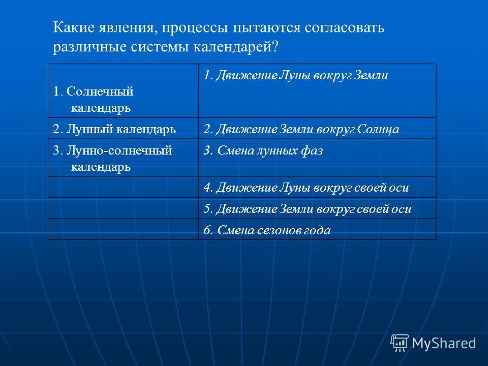 Какие явления, процессы пытаются согласовать различные системы календарей? 1. Солнечный календарь 1. Движение Луны вокруг Земли 2. Лунный календарь2. Движение Земли вокруг Солнца 3. Лунно-солнечный календарь 3. Смена лунных фаз 4. Движение Луны вокру