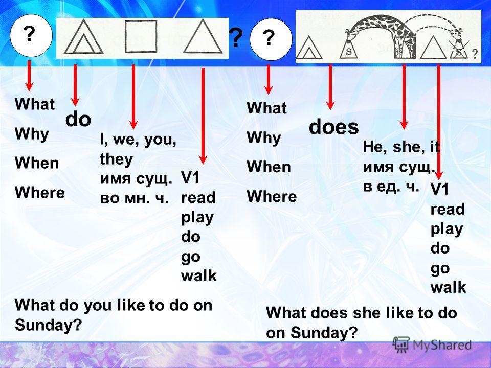 …? DoDoes I, we, you, they имя сущ. во мн. ч. He, she, it имя сущ. в ед. ч. V1 read play do go walk V1 read play do go walk Do you play in the park?Does he play in the park?