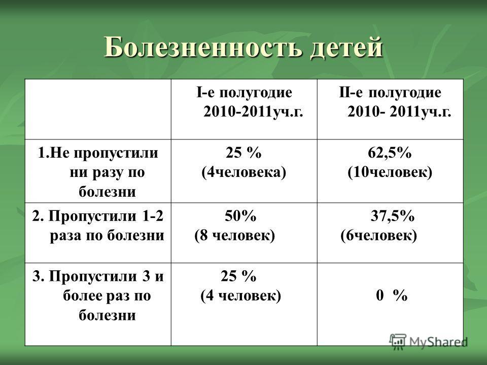 Болезненность детей I-е полугодие 2010-2011уч.г. II-е полугодие 2010- 2011уч.г. 1.Не пропустили ни разу по болезни 25 % (4человека) 62,5% (10человек) 2. Пропустили 1-2 раза по болезни 50% (8 человек) 37,5% (6человек) 3. Пропустили 3 и более раз по бо