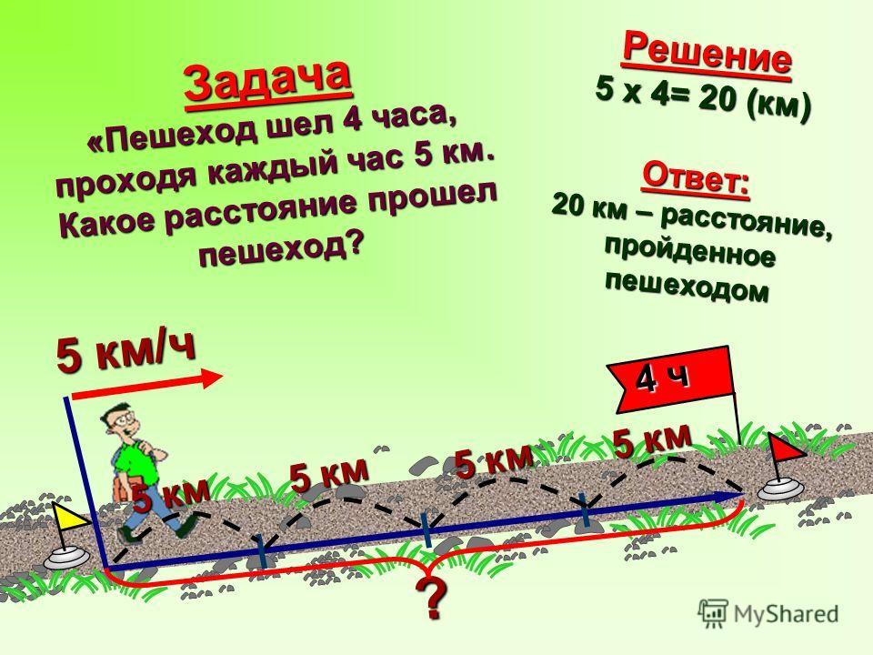 Задача «Пешеход шел 4 часа, проходя каждый час 5 км. Какое расстояние прошел пешеход? 5 км/ч ? 4 ч 4 ч Решение 5 x 4= 20 (км) Ответ: 20 км – расстояние, пройденное пешеходом 5 км