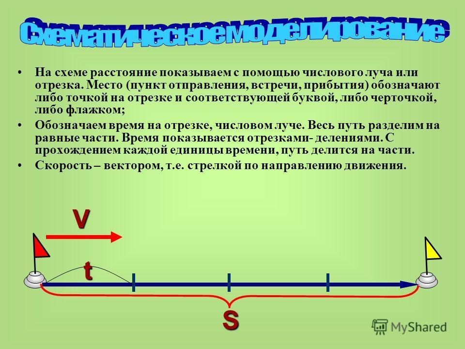 На схеме расстояние показываем с помощью числового луча или отрезка. Место (пункт отправления, встречи, прибытия) обозначают либо точкой на отрезке и соответствующей буквой, либо черточкой, либо флажком; Обозначаем время на отрезке, числовом луче. Ве
