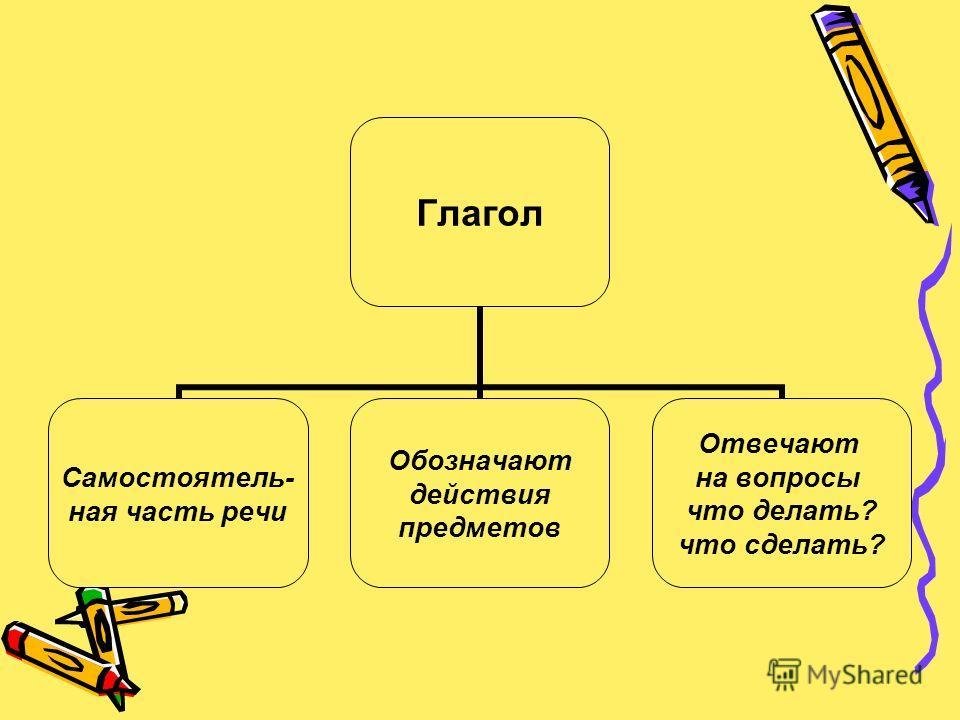 Глагол Самостоятель- ная часть речи Обозначают действия предметов Отвечают на вопросы что делать? что сделать?