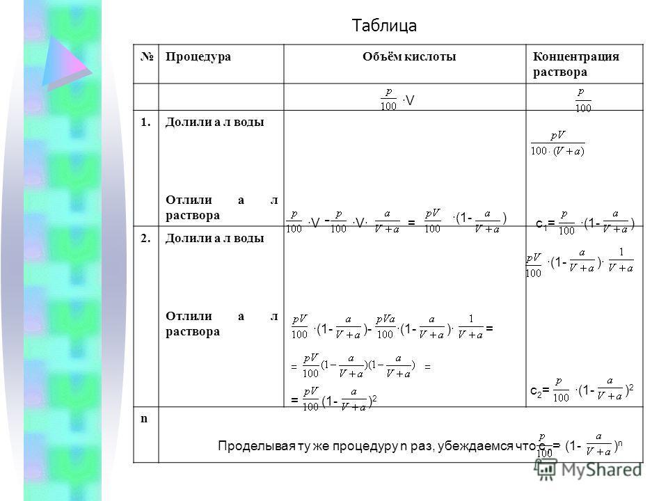 ·V·V·= ·(1-) - c1=c1= )c2=c2= )2)2 Проделывая ту же процедуру n раз, убеждаемся что с n = · (1-)n)n )· Процедура Объём кислотыКонцентрация раствора 1.Долили а л воды Отлили а л раствора 2.Долили а л воды Отлили а л раствора n Таблица ·V·(1-)-·(1-)·=