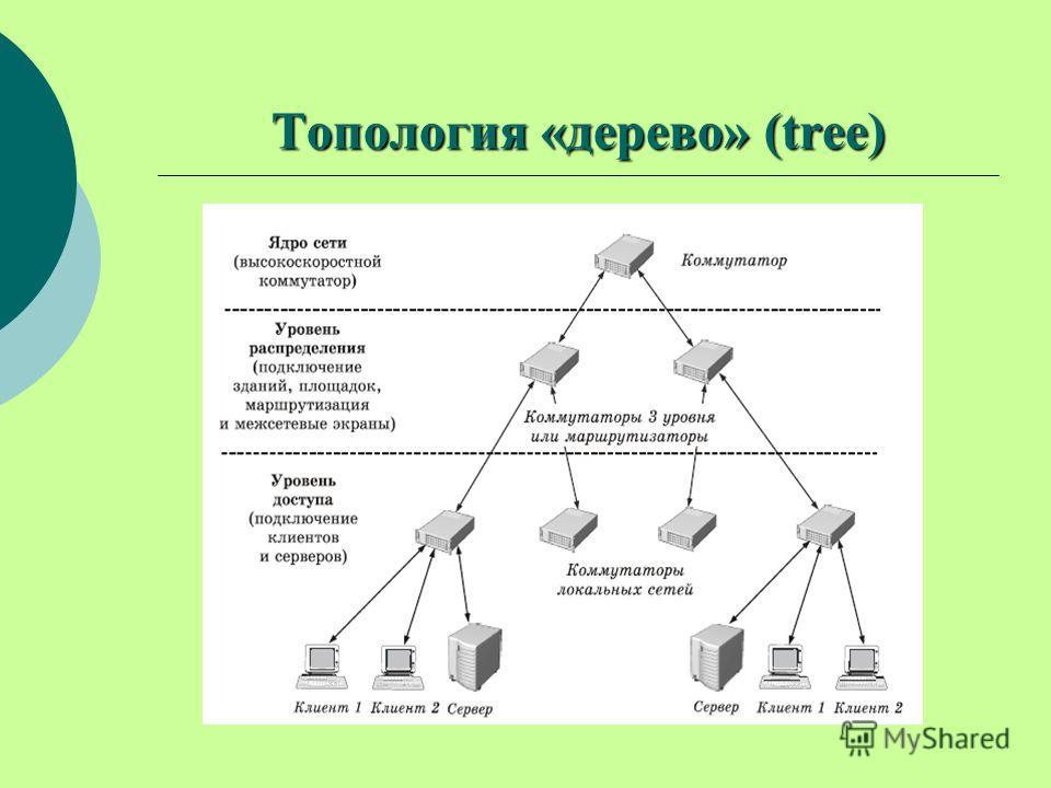 Топология «дерево» (tree)