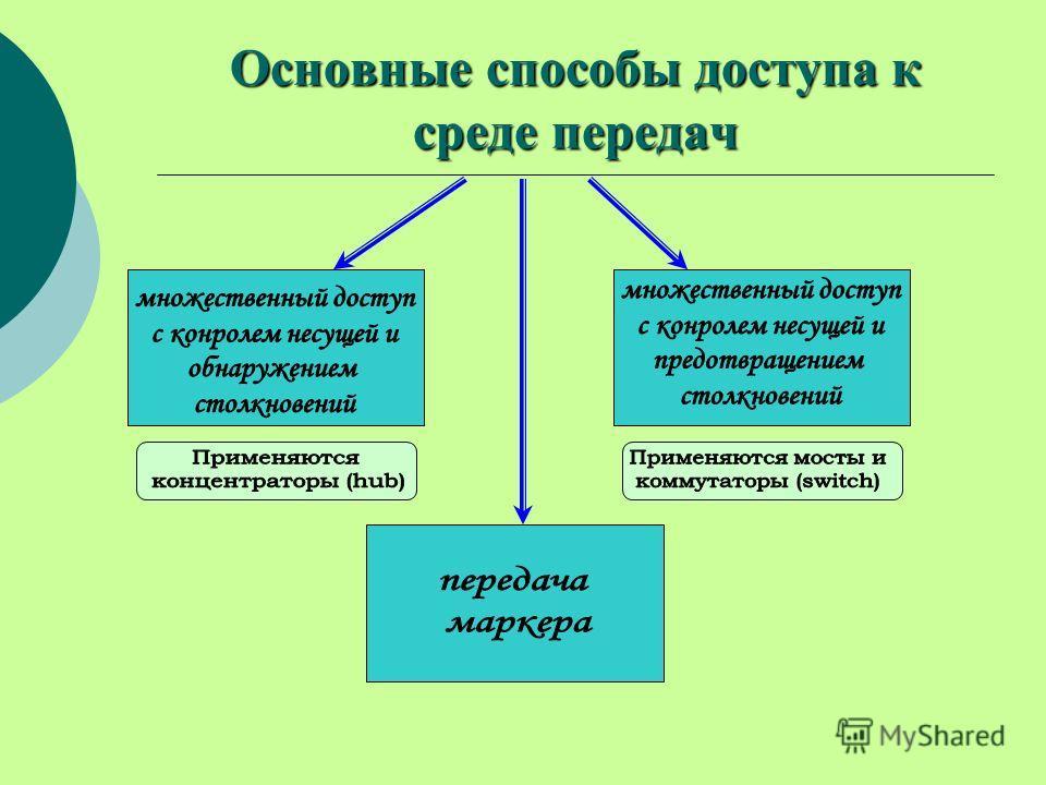 Основные способы доступа к среде передач
