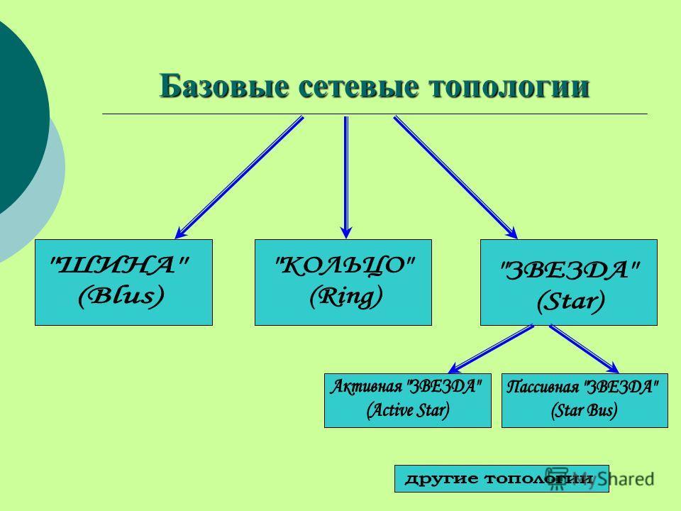 Базовые сетевые топологии