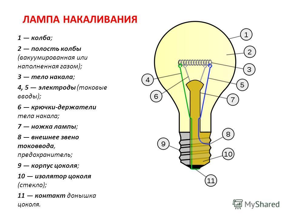 ЛАМПА НАКАЛИВАНИЯ 1 колба; 2 полость колбы (вакуумированная или наполненная газом); 3 тело накала; 4, 5 электроды (токовые вводы); 6 крючки-держатели тела накала; 7 ножка лампы; 8 внешнее звено токоввода, предохранитель; 9 корпус цоколя; 10 изолятор