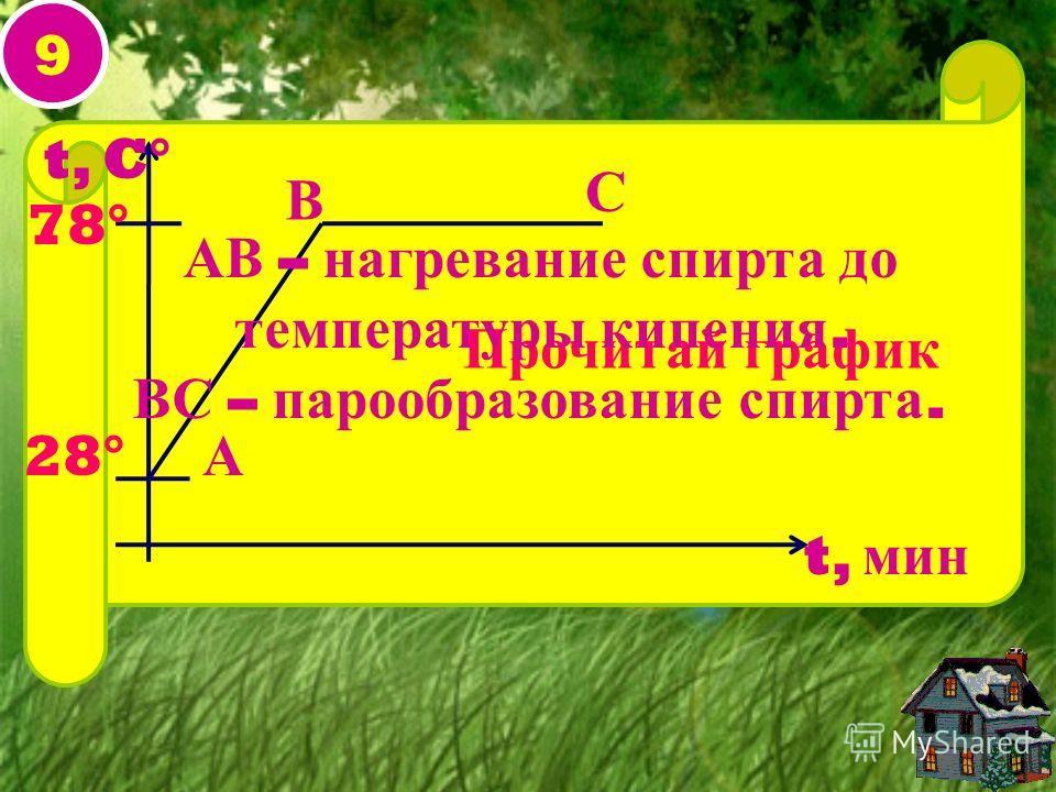 9 А В С t, C° t, мин 28° 78° Прочитай график АВ – нагревание спирта до температуры кипения. ВС – парообразование спирта.