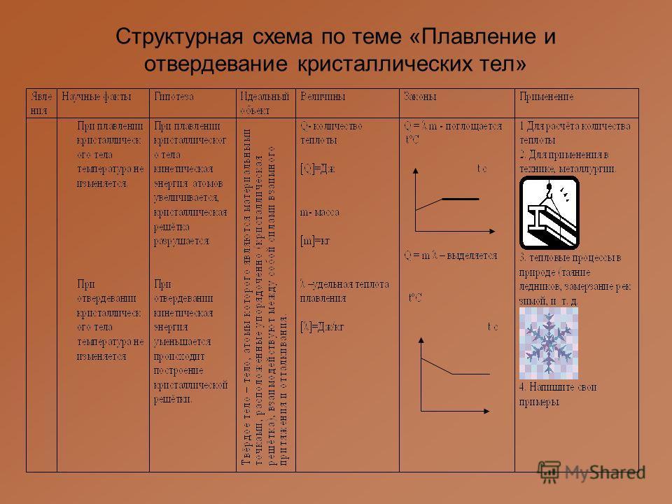 Структурная схема по теме «Плавление и отвердевание кристаллических тел»
