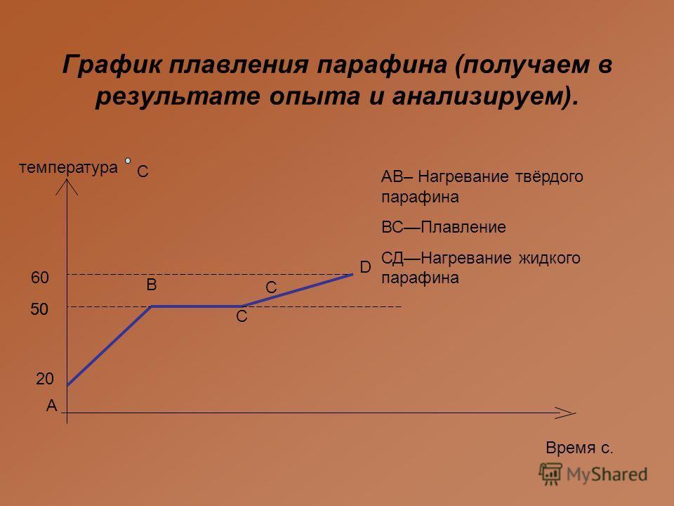 А C Время с. температура D B C График плавления парафина (получаем в результате опыта и анализируем). 20 5050 С 5050 60 АВ– Нагревание твёрдого парафина ВСПлавление СДНагревание жидкого парафина