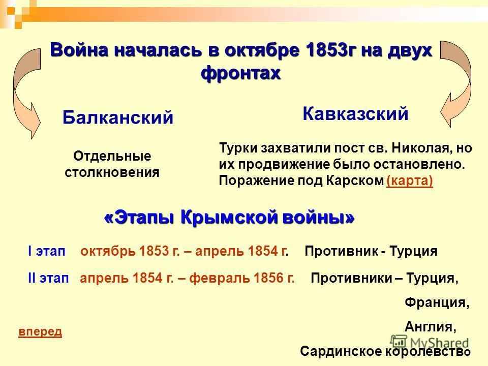 Война началась в октябре 1853г на двух фронтах Турки захватили пост св. Николая, но их продвижение было остановлено. Поражение под Карском (карта)(карта) Балканский Кавказский Отдельные столкновения «Этапы Крымской войны» I этап октябрь 1853 г. – апр