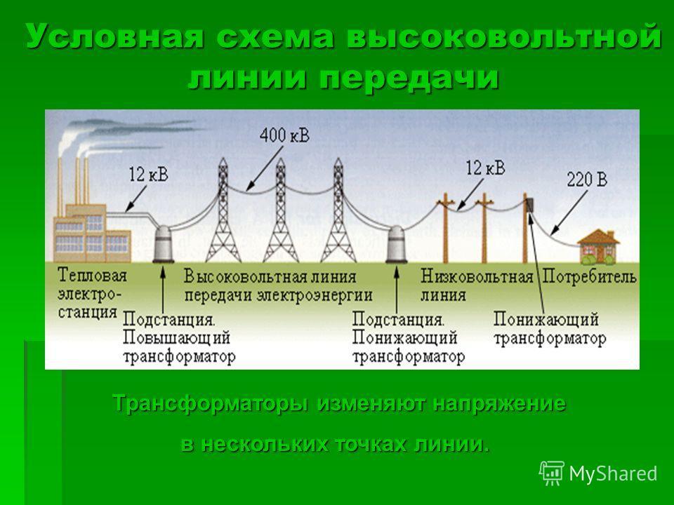 Условная схема высоковольтной линии передачи Трансформаторы изменяют напряжение в нескольких точках линии. в нескольких точках линии.