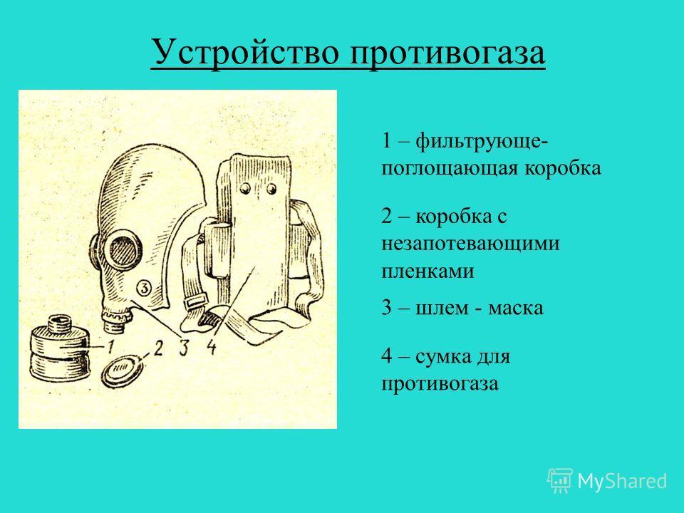 Устройство противогаза 1 – фильтрующе- поглощающая коробка 2 – коробка с незапотевающими пленками 3 – шлем - маска 4 – сумка для противогаза