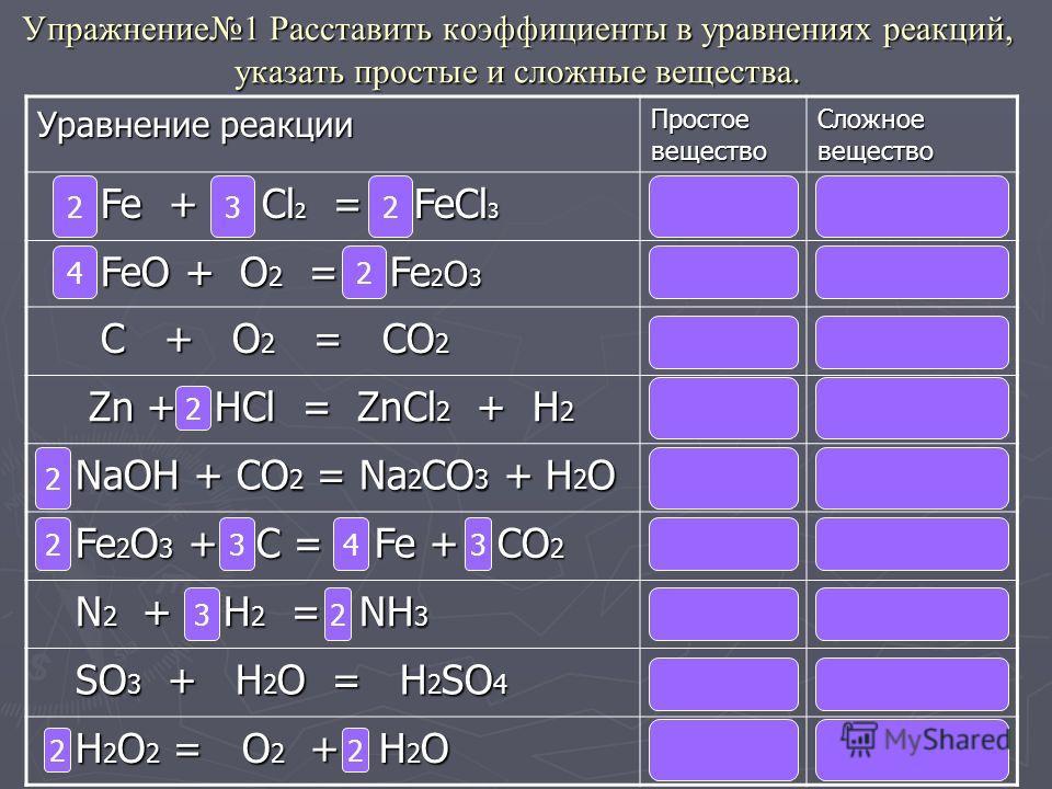 Упражнение1 Расставить коэффициенты в уравнениях реакций, указать простые и сложные вещества. Уравнение реакции Простое вещество Сложное вещество Fe + Cl 2 = FeCl 3 Fe + Cl 2 = FeCl 3 Fe ; Cl 2 FeCl 3 FeO + O 2 = Fe 2 O 3 FeO + O 2 = Fe 2 O 3 O2O2O2O