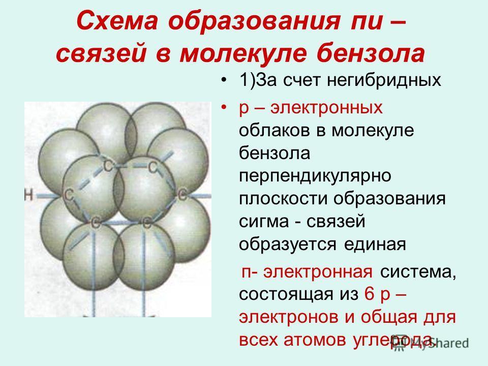Схема образования пи – связей в молекуле бензола 1)За счет негибридных р – электронных облаков в молекуле бензола перпендикулярно плоскости образования сигма - связей образуется единая п- электронная система, состоящая из 6 р – электронов и общая для