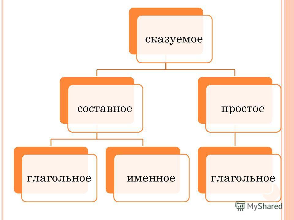 сказуемое составноеглагольноеименноепростоеглагольное