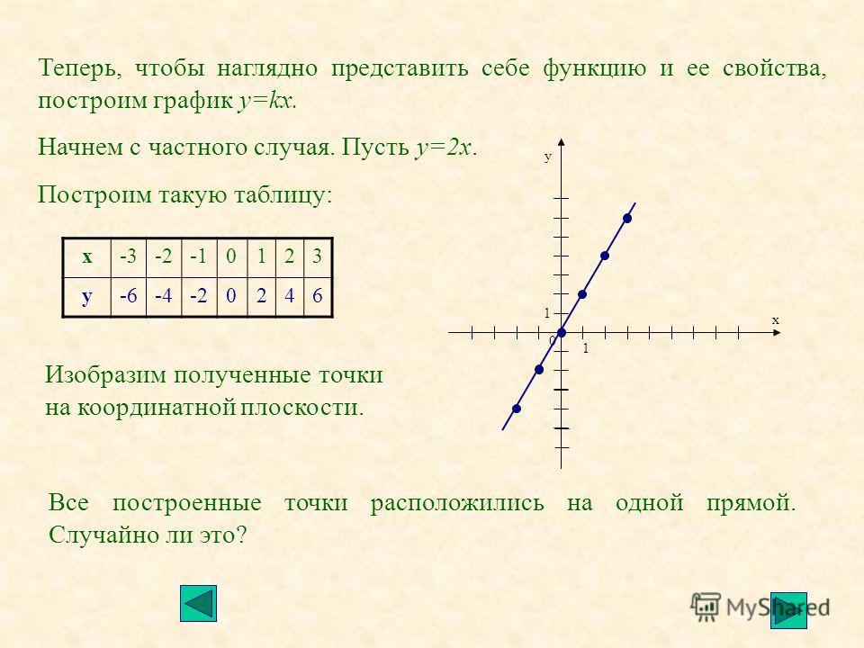 х-3-20123 у-6-4-20246 Изобразим полученные точки на координатной плоскости. 1 1 у х 0 Теперь, чтобы наглядно представить себе функцию и ее свойства, построим график у=kx. Начнем с частного случая. Пусть у=2х. Построим такую таблицу: Все построенные т