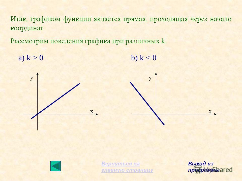 Итак, графиком функции является прямая, проходящая через начало координат. Рассмотрим поведения графика при различных k. у х у х a) k > 0b) k < 0 Вернуться на главную страницу Выход из программы