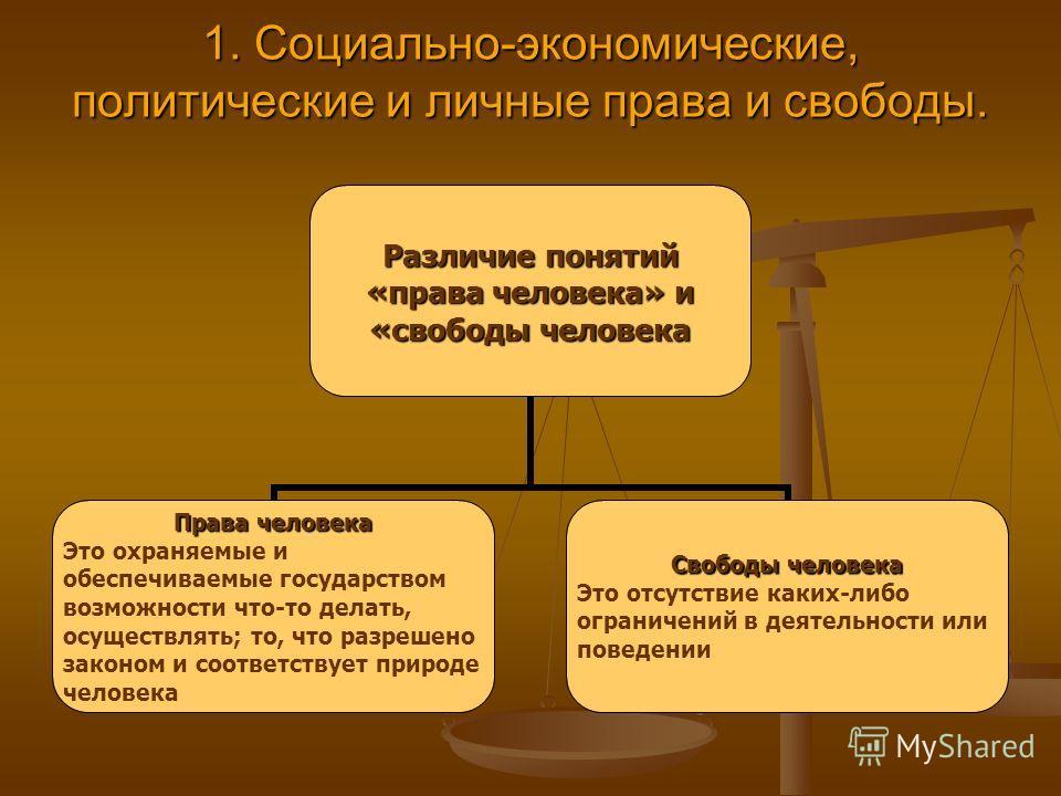 1. Социально-экономические, политические и личные права и свободы. Различие понятий «права человека» и «свободы человека Права человека Это охраняемые и обеспечиваемые государством возможности что-то делать, осуществлять; то, что разрешено законом и