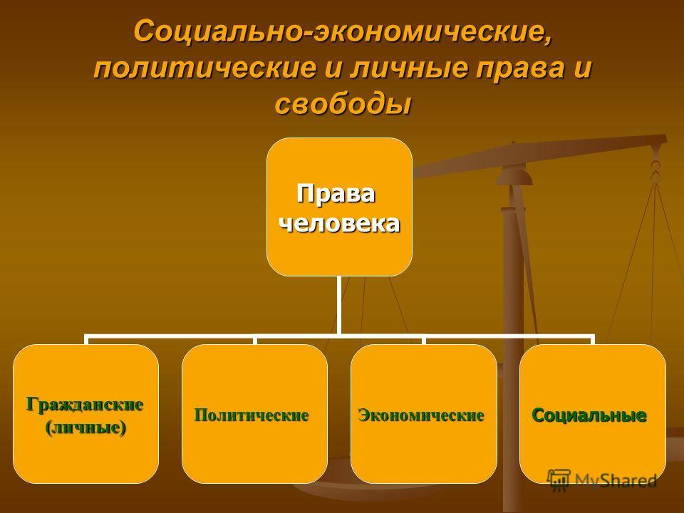Социально-экономические, политические и личные права и свободы Правачеловека Гражданские(личные)ПолитическиеЭкономическиеСоциальные
