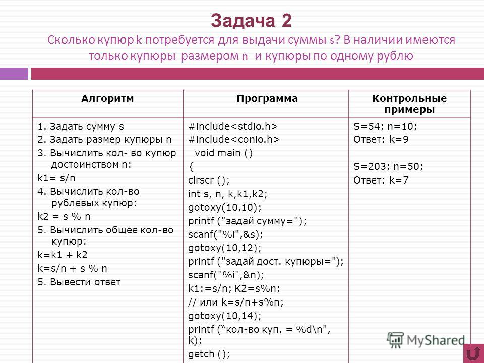 Задача 2 Сколько купюр k потребуется для выдачи суммы s? В наличии имеются только купюры размером n и купюры по одному рублю Алгоритм ПрограммаКонтрольные примеры 1. Задать сумму s 2. Задать размер купюры n 3. Вычислить кол- во купюр достоинством n: