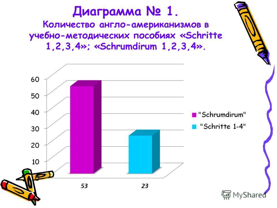 Диаграмма 1. Количество англо-американизмов в учебно-методических пособиях «Schritte 1,2,3,4»; «Schrumdirum 1,2,3,4». 5323