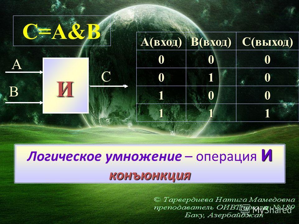 И конъюнкция Логическое умножение – операция И конъюнкцияА(вход)В(вход)С(выход)000 010 100 111 И А В С C=A&B