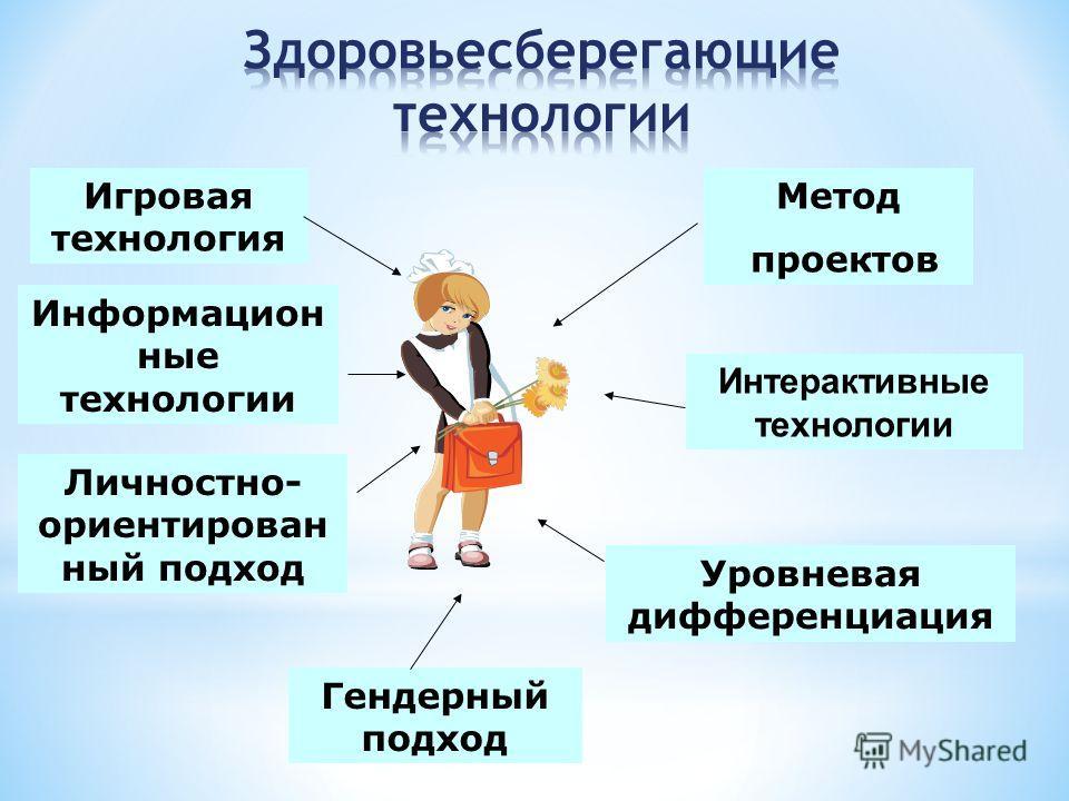 Игровая технология Метод проектов Информацион ные технологии Личностно- ориентирован ный подход Уровневая дифференциация Интерактивные технологии Гендерный подход