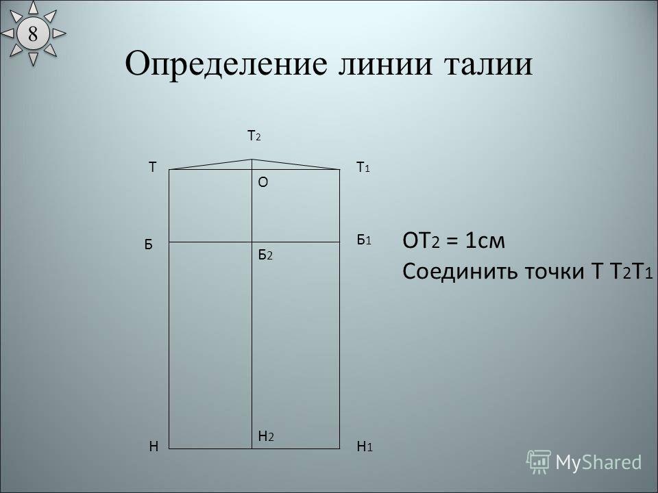Определение линии талии Т Н Т1Т1 Н1Н1 Б Б1Б1 ОТ 2 = 1см Соединить точки Т Т 2 Т 1 Б2Б2 Н2Н2 О Т2Т2 8 8