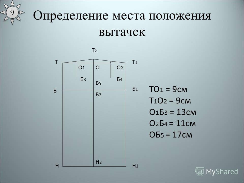 Определение места положения вытачек Т Н Т1Т1 Н1Н1 Б Б1Б1 ТО 1 = 9см Т 1 О 2 = 9см О 1 Б 3 = 13см О 2 Б 4 = 11см ОБ 5 = 17см Б2Б2 Н2Н2 ОО1О1 О2О2 Б3Б3 Б4Б4 Б5Б5 Т2Т2 9 9