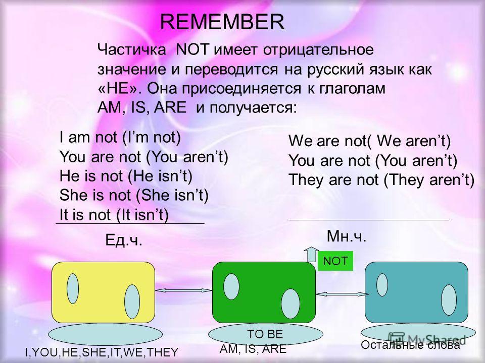 REMEMBER Частичка NOT имеет отрицательное значение и переводится на русский язык как «НЕ». Она присоединяется к глаголам AM, IS, ARE и получается: I am not (Im not) You are not (You arent) He is not (He isnt) She is not (She isnt) It is not (It isnt)