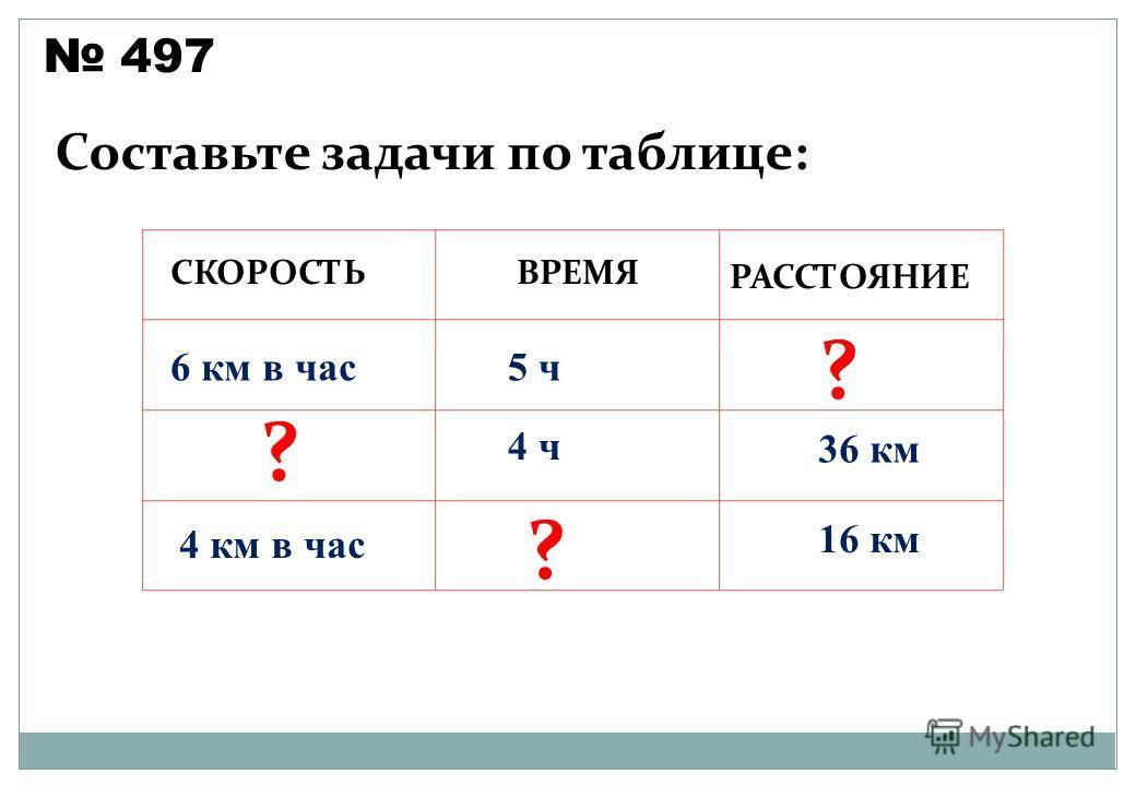 497 Составьте задачи по таблице: СКОРОСТЬВРЕМЯ РАССТОЯНИЕ 6 км в час 4 км в час 5 ч 4 ч 36 км 16 км ? ? ?