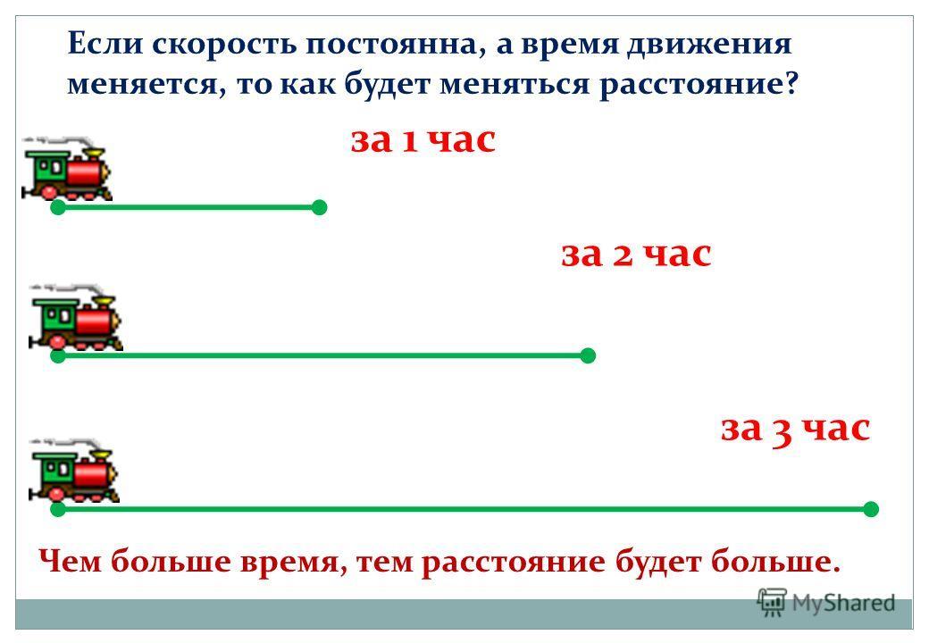 за 1 час за 2 час за 3 час Если скорость постоянна, а время движения меняется, то как будет меняться расстояние? Чем больше время, тем расстояние будет больше.