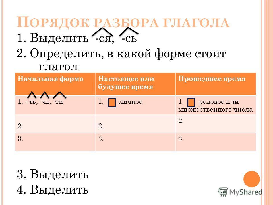 П ОРЯДОК РАЗБОРА ГЛАГОЛА 1. Выделить -ся, -сь 2. Определить, в какой форме стоит глагол 3. Выделить 4. Выделить Начальная формаНастоящее или будущее время Прошедшее время 1. –ть, -чь, -ти1. личное1. родовое или множественного числа 2. 3.
