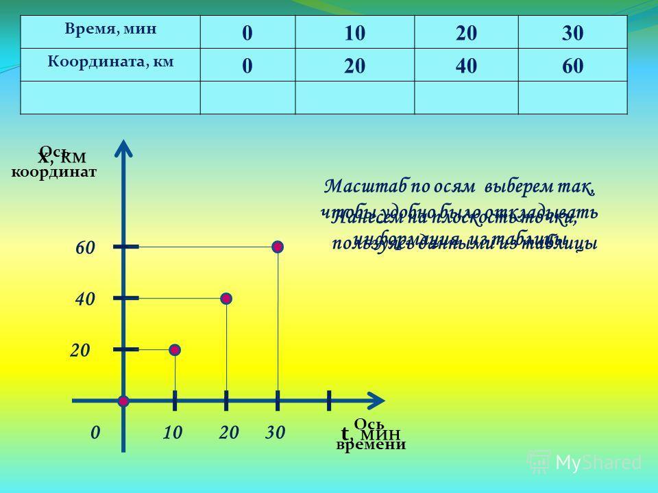 Ось координат Ось времени х, км t, мин Время, мин 0102030 Координата, км 0204060 Масштаб по осям выберем так, чтобы удобно было откладывать информация из таблицы 0103020 40 60 Нанесем на плоскость точки, пользуясь данными из таблицы