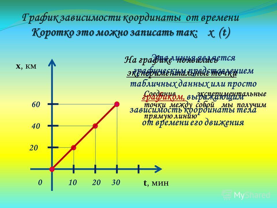 На графике появились экспериментальные точки х, км t, мин 0103020 40 60 График зависимости координаты от времени Коротко это можно записать так: х (t) Соединив экспериментальные точки между собой мы получим прямую линию Эта линия является графическим