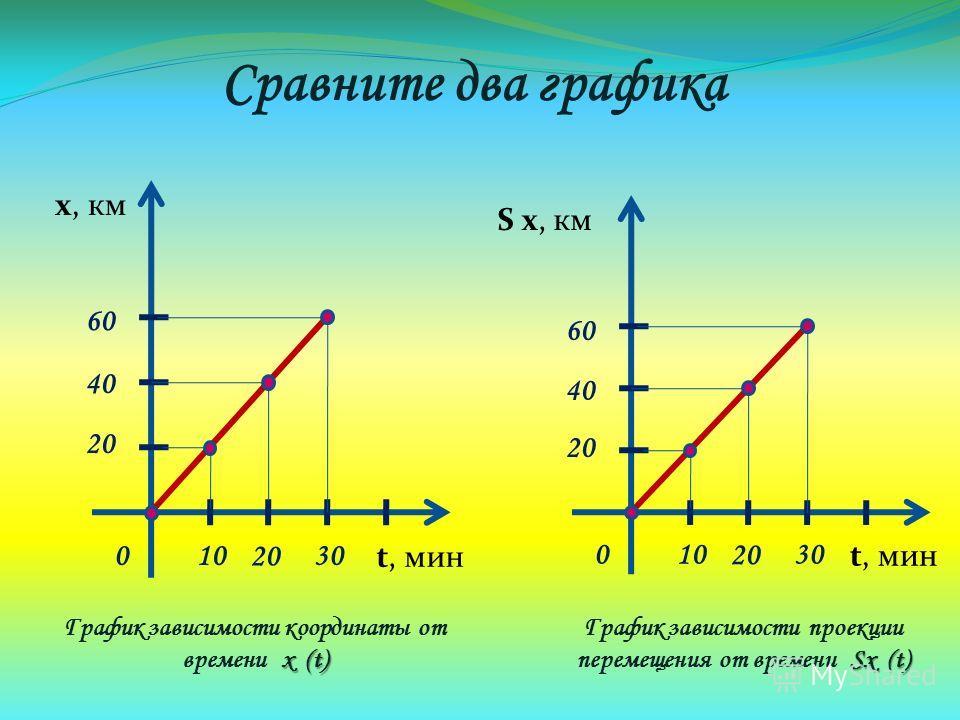 Сравните два графика S х, км t, мин 01030 20 40 60 х, км t, мин 01030 20 40 60 х (t) График зависимости координаты от времени х (t) Sх (t) График зависимости проекции перемещения от времени Sх (t)