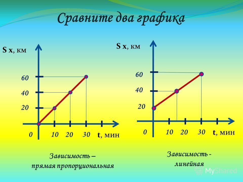 Сравните два графика S х, км t, мин 01030 20 40 60 S х, км t, мин 01030 20 40 60 Зависимость – прямая пропорциональная Зависимость - линейная