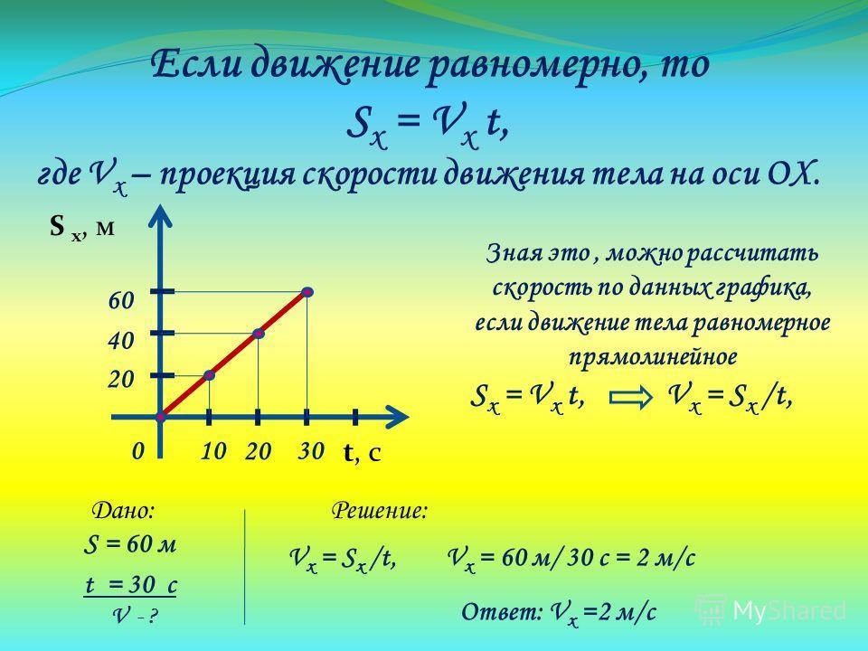 Если движение равномерно, то S x = V x t, где V x – проекция скорости движения тела на оси ОХ. S x, м t, с 01030 20 40 60 Зная это, можно рассчитать скорость по данных графика, если движение тела равномерное прямолинейное S x = V x t, V x = S x /t, V