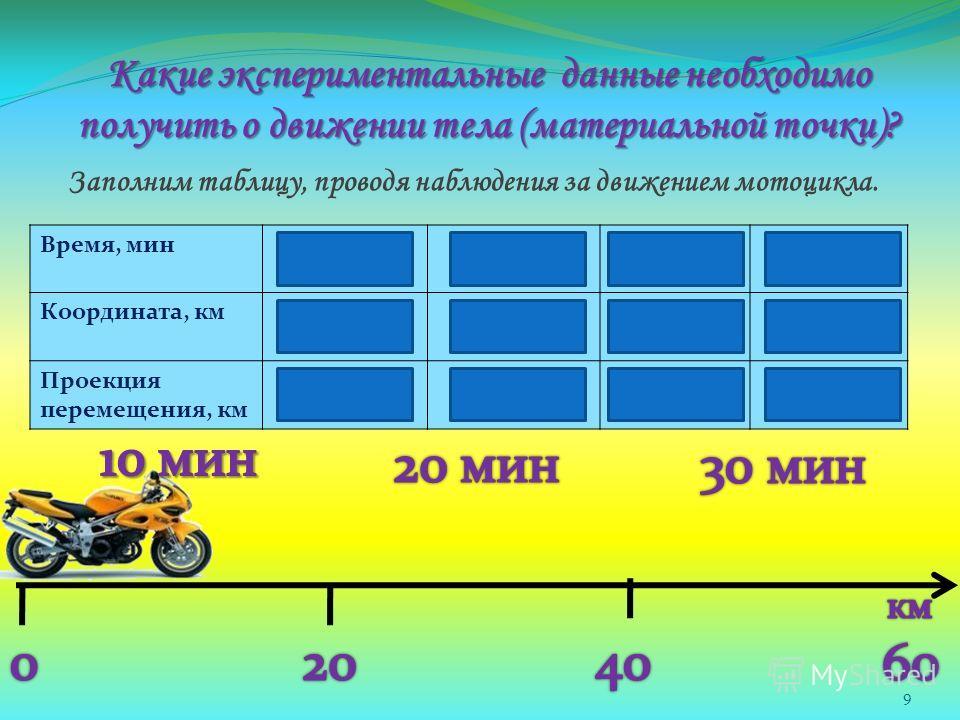 Какие экспериментальные данные необходимо получить о движении тела (материальной точки)? 9 Заполним таблицу, проводя наблюдения за движением мотоцикла. Время, мин 0102030 Координата, км 0204060 Проекция перемещения, км 0204060