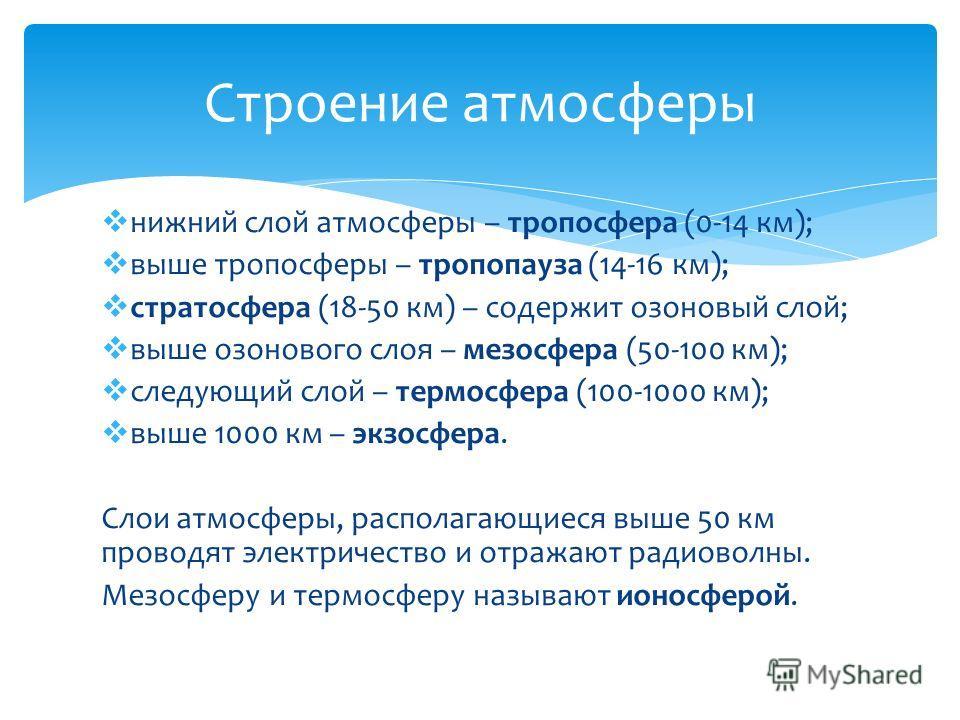 Строение атмосферы нижний слой атмосферы – тропосфера (0-14 км); выше тропосферы – тропопауза (14-16 км); стратосфера (18-50 км) – содержит озоновый слой; выше озонового слоя – мезосфера (50-100 км); следующий слой – термосфера (100-1000 км); выше 10