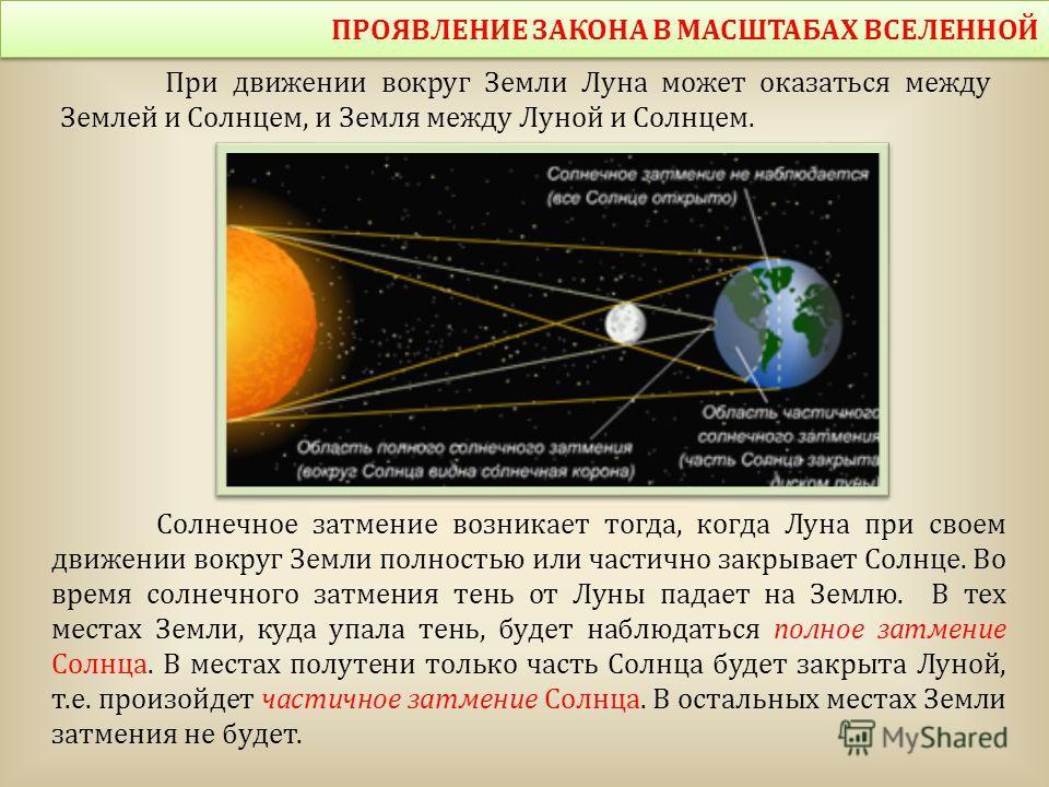 Солнечное затмение возникает тогда, когда Луна при своем движении вокруг Земли полностью или частично закрывает Солнце. Во время солнечного затмения тень от Луны падает на Землю. В тех местах Земли, куда упала тень, будет наблюдаться полное затмение