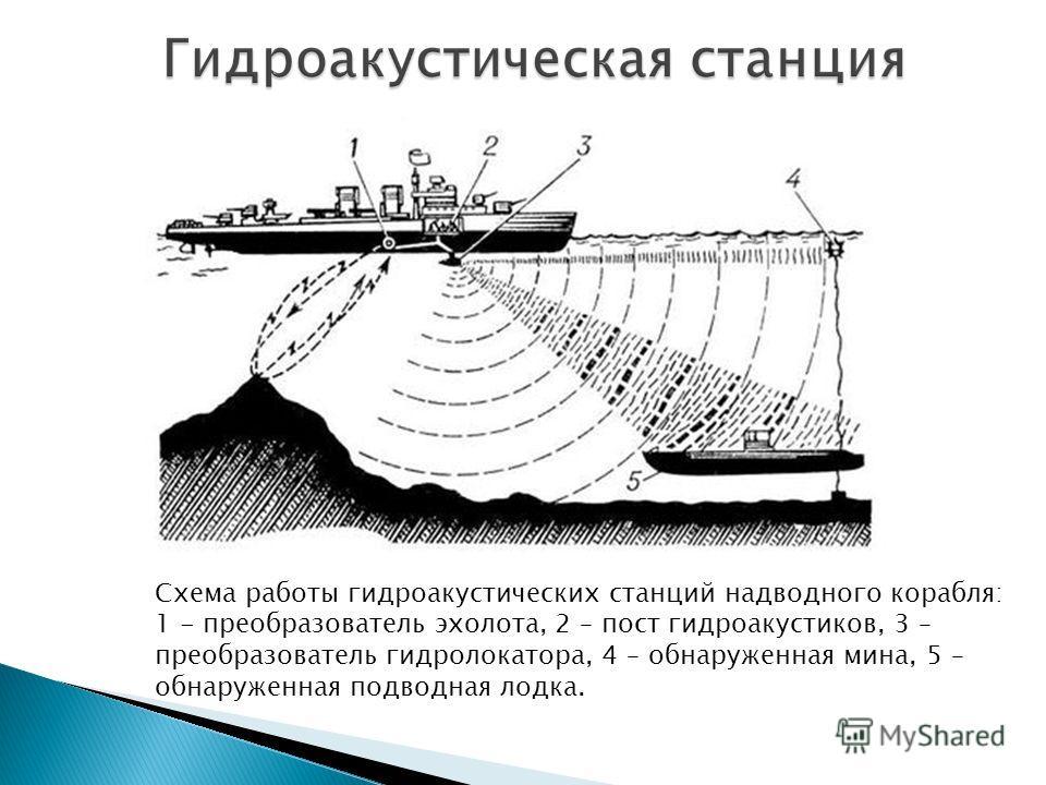 Морская навигация; Океанологические исследования; Звукоподводная связь; Измерение глубины водоёмов с помощью гидроакустических эхо- сигналов