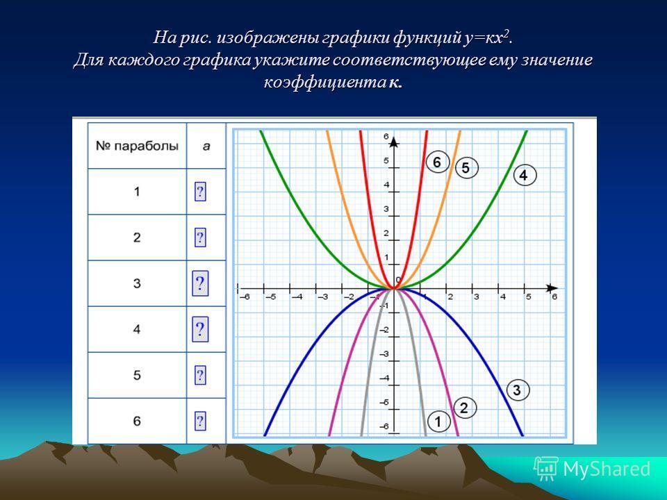На рис. изображены графики функций у=кх 2. Для каждого графика укажите соответствующее ему значение коэффициента к.