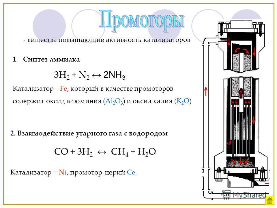 - вещества повышающие активность катализаторов 1.Синтез аммиака 3H 2 + N 2 2NH 3 Катализатор - Fe, который в качестве промоторов содержит оксид алюминия (Al 2 O 3 ) и оксид калия (K 2 O) 2. Взаимодействие угарного газа с водородом СО + 3Н 2 СН 4 + Н