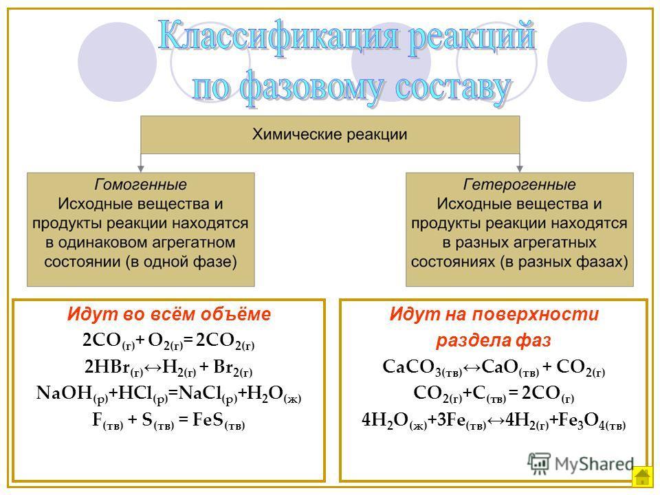 Идут во всём объёме 2СО (г) + О 2(г) = 2СО 2(г) 2HBr (г) H 2(г) + Br 2(г) NaOH (р) +HCl (р) =NaCl (р) +H 2 O (ж) F (тв) + S (тв) = FeS (тв) Идут на поверхности раздела фаз CaCO 3(тв) CaO (тв) + CO 2(г) CO 2(г) +С (тв) = 2СО (г) 4H 2 O (ж) +3Fe (тв) 4