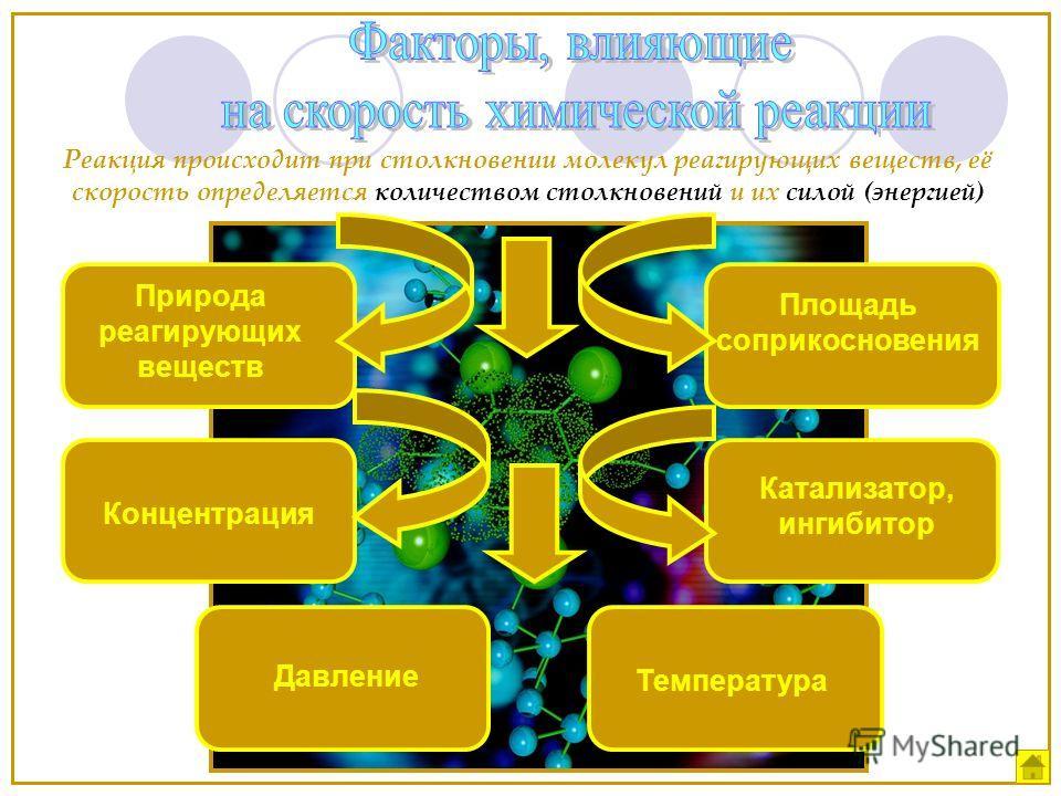 Природа реагирующих веществ Концентрация Температура Катализатор, ингибитор Площадь соприкосновения Реакция происходит при столкновении молекул реагирующих веществ, её скорость определяется количеством столкновений и их силой (энергией) Давление